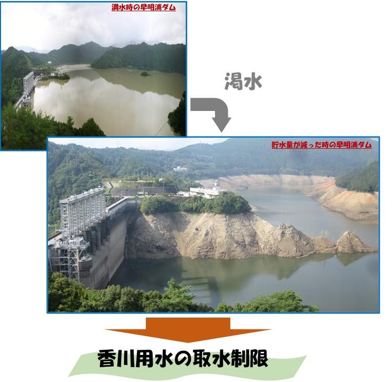 渇水による取水制限とその対応   香川用水について   水土里ネット ...